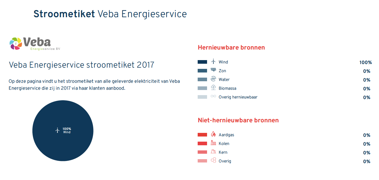 Stroometiket Veba Energieservice B.V.